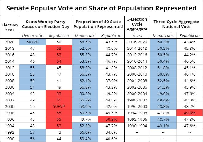 Senate Popular Vote and Population Represented 1990-2020